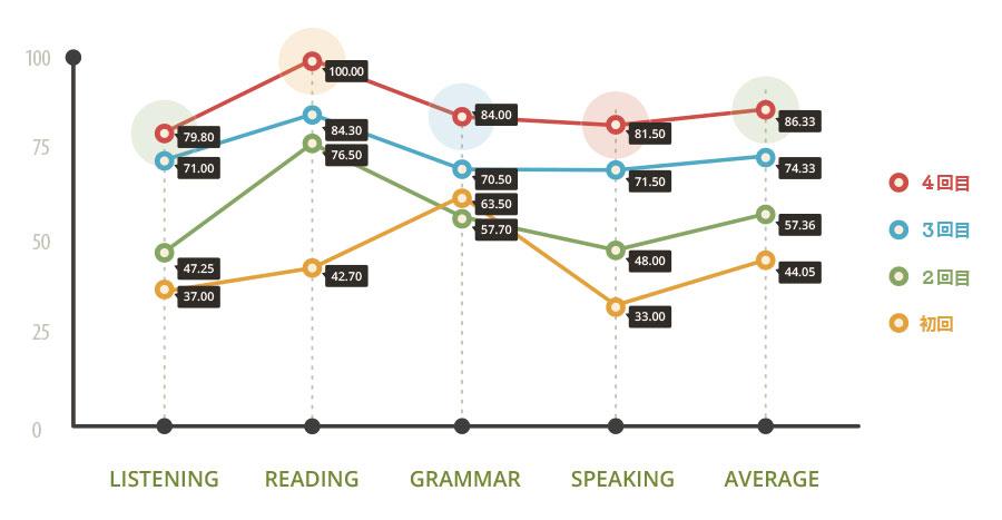 フィリピン留学で英語レベルは実際に、どのくらい伸びるのか?
